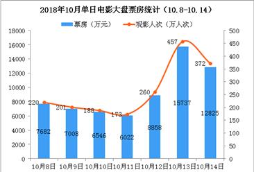 2018年10月电影市场周报:单周票房暴跌66%  《无双》稳居榜首(10.8-10.14)