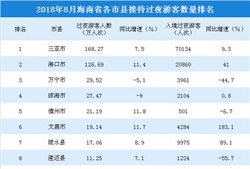 2018年8月海南省各市縣游客排行榜:三亞穩居榜首(附榜單)