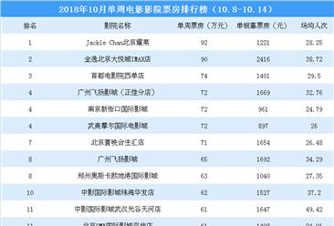 2018年10月单周影院电影票房排行榜:JackieChan北京耀莱票房第一(10.8-10.14)