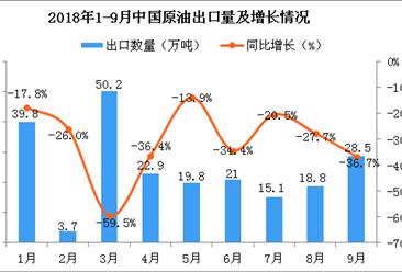 2018年9月中国原油出口量为28.5万吨 同比下降36.7%
