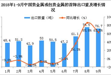 2018年9月中国贵金属或包贵金属的首饰出口量同比增长63.5%