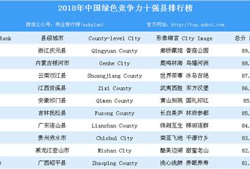 2018年中国绿色竞争力十强县排行榜