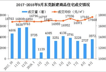 9月东莞各镇新房成交量及房价排行榜:成交下跌33% 松山湖房价超3万(附榜单)