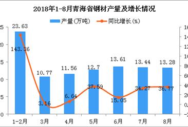 2018年1-8月青海省钢材产量为98.99万吨 同比增长37.93%
