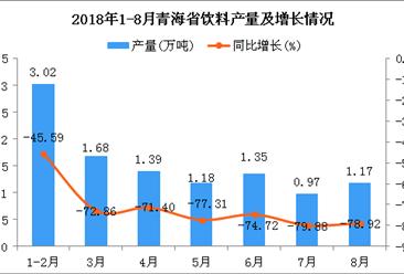 2018年1-8月青海省饮料产量为10.76万吨 同比下降71.31%