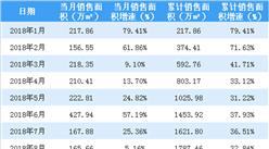 2018年9月保利地产销售简报:累计销售额突破3000亿(附图表)