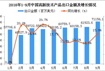 2018年9月中国高新技术产品出口金额同比增长15.9%