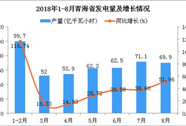 2018年1-8月青海省发电量为471.4亿千瓦小时 同比增长43.54%