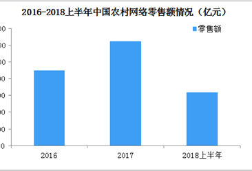 2018上半年中国农村网络零售数据出炉:水果、茶叶、坚果勇夺农产品前三