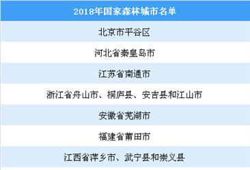 2018年国家森林城市名单:深圳等27个城市入选(附名单)