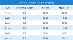 2018年第二季度日本可穿戴设备市场数据分析及预测:第二季度销量为16.8万部