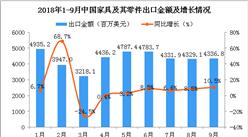2018年9月中国家具及其零件出口金额同比增长10.5%