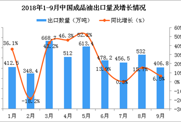 2018年9月中国成品油出口量为406.8万吨 同比增长6.5%