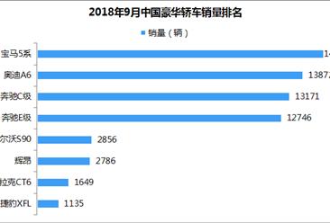 2018年9月豪华轿车销量排名:BBA包揽前三(附排名)