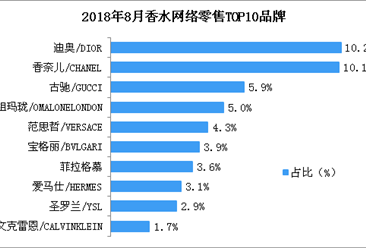 8月香水网络零售总额近5亿元 香奈儿品牌香水市场份额第二(附图表)