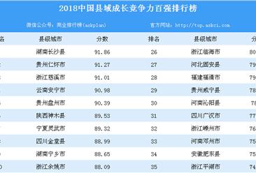 2018年中国县域成长竞争力百强排行榜(附全榜单)
