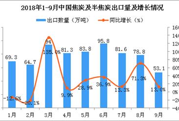 2018年1-9月中国焦炭及半焦炭出口量及金额增长情况分析(附图)