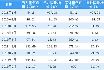 1-9月华润置地累计销售额1564亿 同比增长56%(附图表)