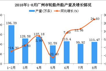 2018年1-8月广州市轮胎外胎产量为878.53万条 同比下降2.7%