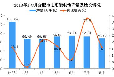 2018年1-8月合肥市太阳能电池产量为524.65万千瓦 同比增长15.9%