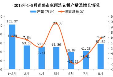 2018年1-8月青岛市家用洗衣机产量为393.25万台 同比增长5.39%