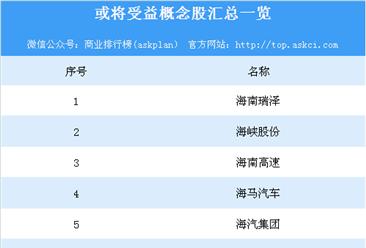 中國(海南)自貿區獲批設立 這些相關概念股或將受益(附名單)