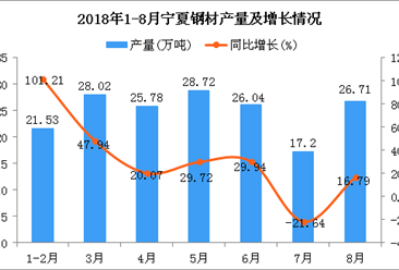 2018年1-8月宁夏钢材产量为174万吨 同比增长25.99%