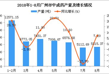 2018年1-8月广州市中成药产量为5.08万吨 同比增长7.8%