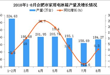 2018年1-8月合肥市家用电冰箱产量及增长情况分析:同比增长6.5%