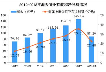 海天回应酱油质量强犟嘴?2018年海天味业经营数据分析(图)