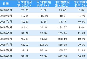 1-9月佳兆业累计销售额为412.88亿 同比增长36.8%(附图表)