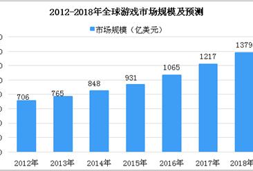 2018年全球第三季度游戏市场数据分析及预测:市场规模将突破1300亿美元(图)