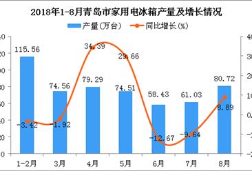 2018年1-8月青岛市家用电冰箱产量同比增长4.52%(附图)