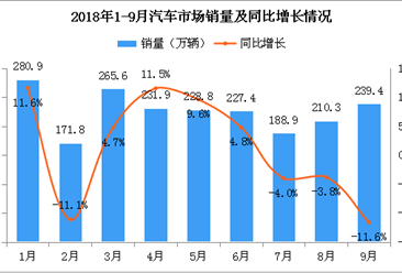 """""""金九""""不旺今年车市或负增长 9月汽车产销量回顾及10月预测分析"""