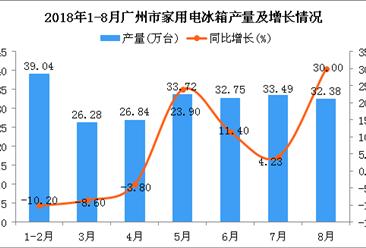 2018年1-8月广州市冰箱产量为224.5万台 同比增长8.9%