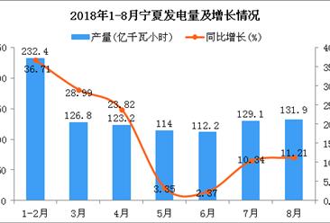 2018年1-8月宁夏发电量为969.6亿千瓦小时 同比增长17.77%
