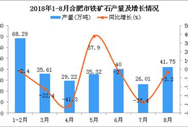 2018年1-8月合肥市铁矿石产量及增长情况分析(附图)