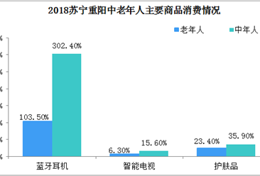 2018重阳消费趋势分析:老年人更爱蓝牙耳机、单反相机
