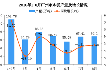 2018年1-8月广州市水泥产量为506.62万吨 同比增长0.5%