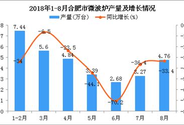 2018年1-8月合肥市微波炉产量为31.98万台 同比下降37.2%
