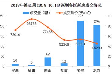 2018年第41周深圳新房市场周报:成交回暖 龙岗南山房价下跌(图)