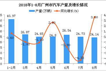 2018年1-8月广州市汽车产量为192.7万辆 同比下降0.1%
