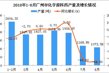 2018年1-8月广州市化学原料药产量同比下降13.6%(附图)