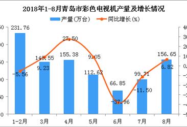 2018年1-8月青岛市彩色电视机产量为972.52万台 同比下降8.86%