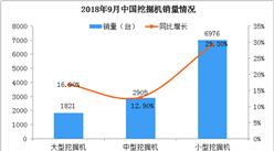 2018年1-9月挖掘机市场销量分析:出口量涨幅超一倍