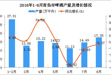 2018年1-8月青岛市啤酒产量及增长情况分析:同比下降1.89%