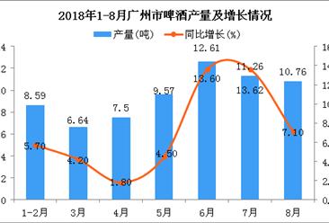 2018年1-8月广州市啤酒产量为66.93吨 同比增长7.8%