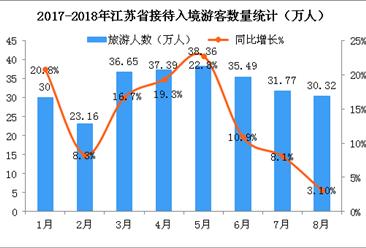 2018年1-8月江苏省入境旅游数据分析(附图表)