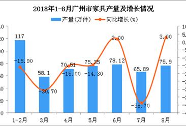 2018年1-8月广州市家具产量同比下降11.3%(附图)