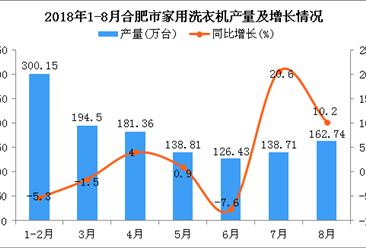 2018年1-8月合肥市家用洗衣机产量为1242.7万台 同比下降0.1%